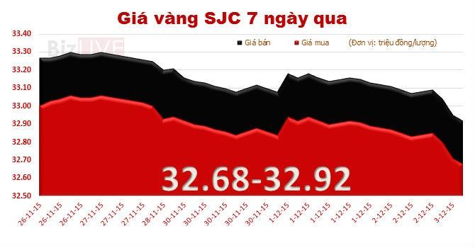 Giá vàng trong nước lao dốc mạnh, mất mốc 33 triệu đồng/lượng