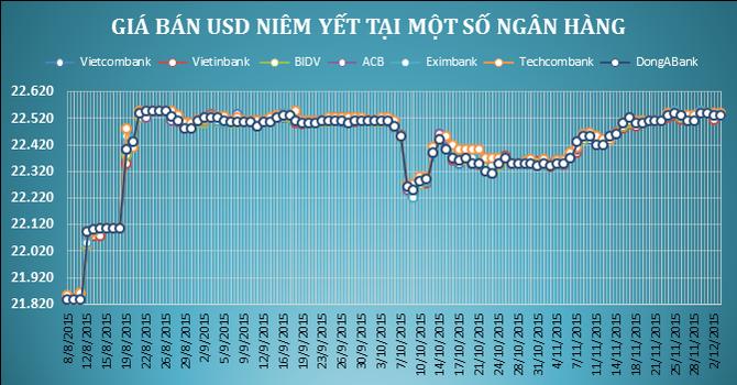 Tỷ giá USD/VND tiếp tục hạ nhiệt