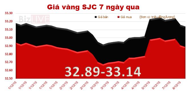 Giá vàng SJC quay đầu giảm, chênh thế giới 3,88 triệu đồng/lượng