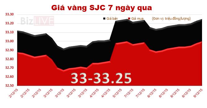 Giá vàng SJC trở lại mốc 33 triệu đồng/lượng