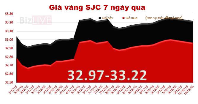 Giá vàng SJC lại giảm, đi ngược chiều thế giới