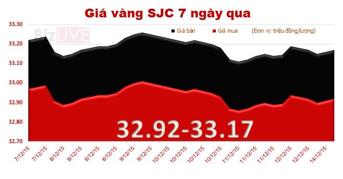 """Đầu tuần, giá vàng SJC """"quẩn quanh"""" mốc 33 triệu đồng/lượng"""