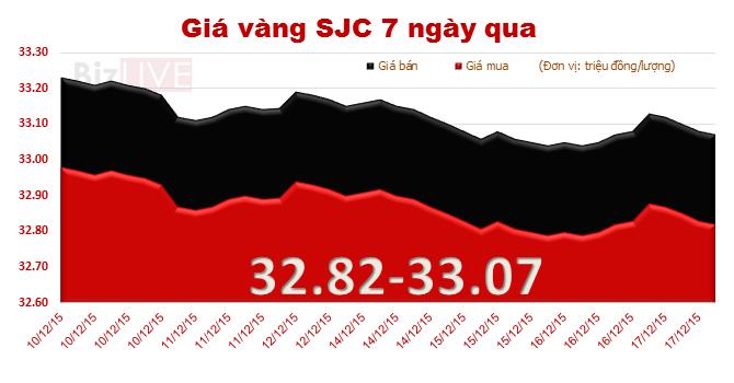 Giá vàng SJC đi ngang sau quyết định lịch sử của Fed