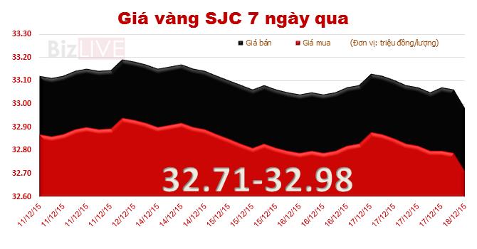 Giá vàng SJC lao dốc mạnh, tuột mất mốc 33 triệu đồng/lượng