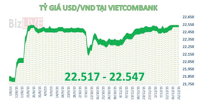 """Đầu tuần, tỷ giá USD/VND ngừng """"leo thang"""""""
