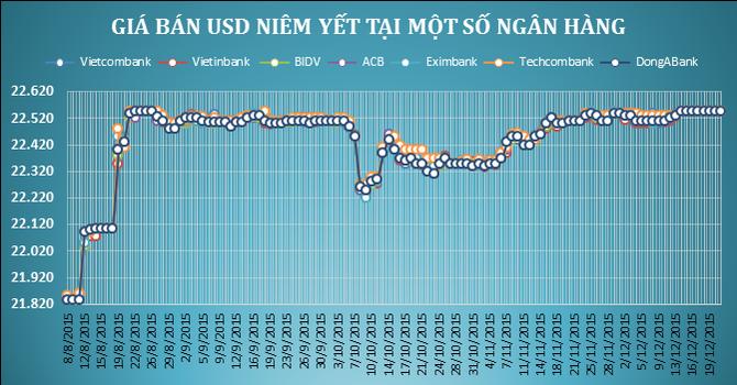 Sáng 22/12: Vietinbank tăng mạnh giá mua gom USD