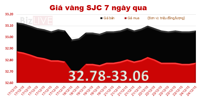 Giá vàng SJC giảm giá phiên thứ hai liên tiếp