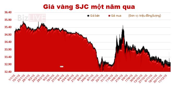 Toàn cảnh thị trường vàng năm 2015: Trượt dốc