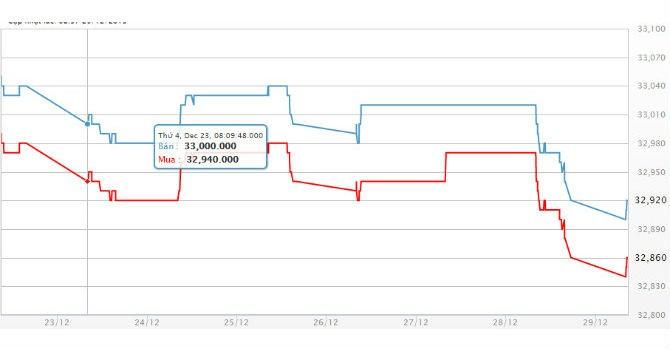 Giá vàng SJC chìm xuống đáy hơn 5 năm