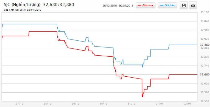 Giá vàng SJC bất ngờ tăng mạnh phiên mở cửa đầu năm