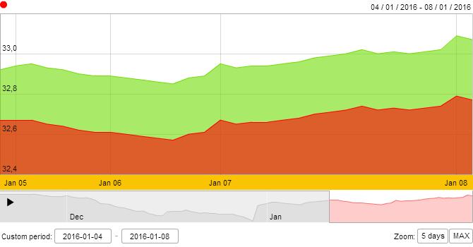 Giá vàng SJC tiếp tục tăng tốc, vượt mốc 33 triệu đồng/lượng