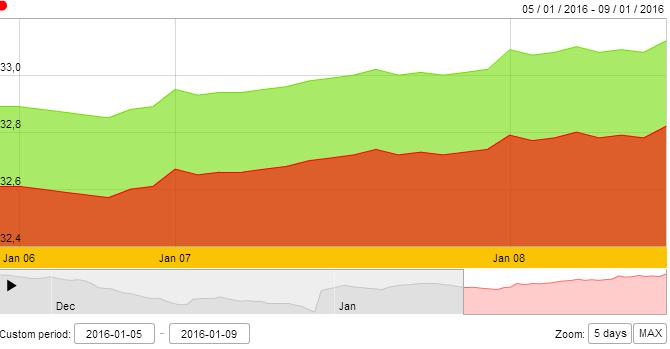 Vàng SJC tăng 220 nghìn đồng/lượng trong tuần đầu tiên năm mới