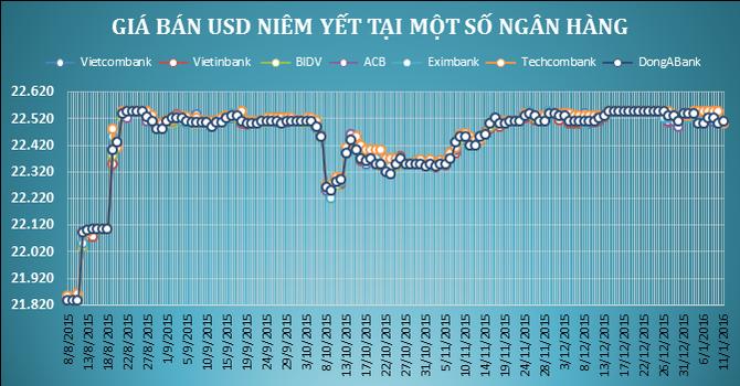 Tỷ giá trung tâm tăng nhẹ, Techcombank giảm mạnh giá bán USD