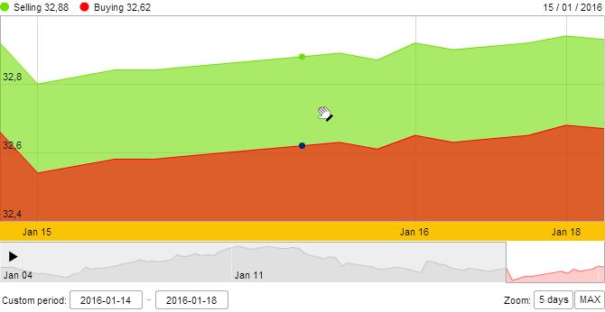 Giá vàng SJC tiếp tục tăng nhẹ phiên đầu tuần