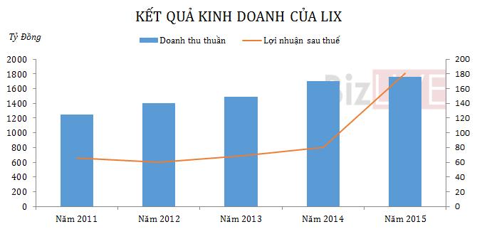 LIX báo lãi quý IV gấp 3 lần cùng kỳ nhờ tiền hỗ trợ di dời chi nhánh