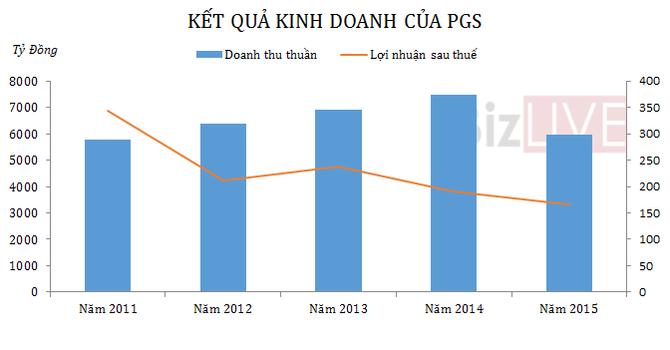 PV Gas South: Lợi nhuận năm 2015 giảm 13%, đạt 165,7 tỷ đồng