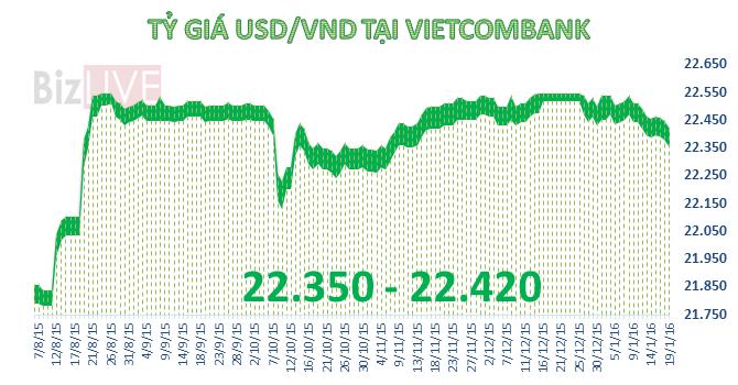 Tỷ giá trung tâm giảm mạnh, USD trượt xuống đáy 2 tháng