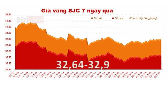 Giá vàng SJC hồi phục nhẹ