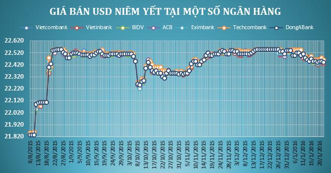 Ngân hàng đồng loạt giảm giá USD bất chấp tỷ giá trung tâm tăng