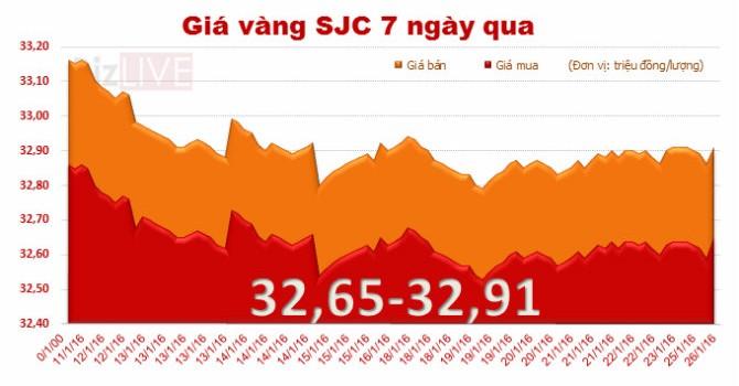 """Giá vàng SJC """"quẩn quanh"""" mốc 32,91 triệu đồng/lượng"""