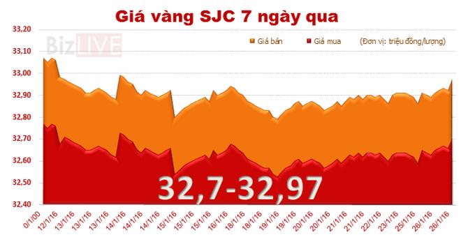 Giá vàng SJC lên mức cao nhất trong 2 tuần