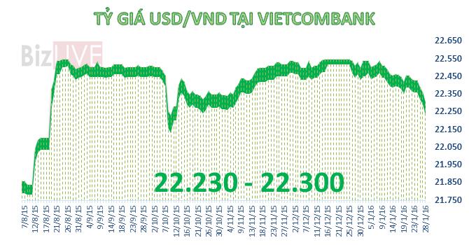 Tỷ giá trung tâm giảm tiếp 7 đồng, USD xuống mức thấp nhất trong hơn 3 tháng