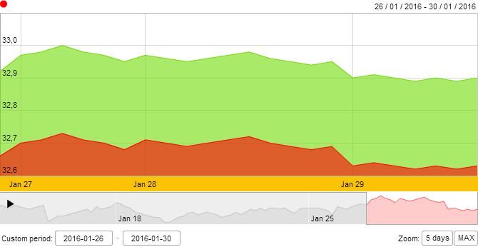 Giá vàng SJC tăng 0,15% trong tháng 1