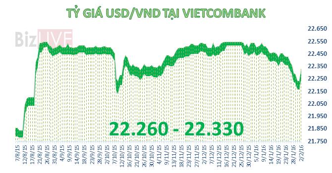 Tỷ giá USD/VND tăng tới 100 đồng, tỷ giá trung tâm chỉ tăng 2 đồng
