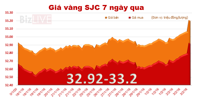 Giá vàng SJC bất ngờ tăng vọt, lên 33,2 triệu đồng/lượng