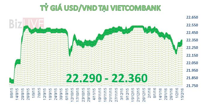Tỷ giá USD/VND tăng vọt sau kỳ nghỉ lễ