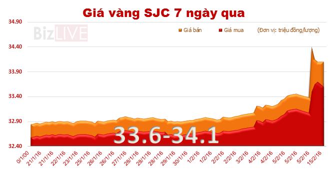 Giá vàng SJC trụ vững mốc 34 triệu đồng/lượng