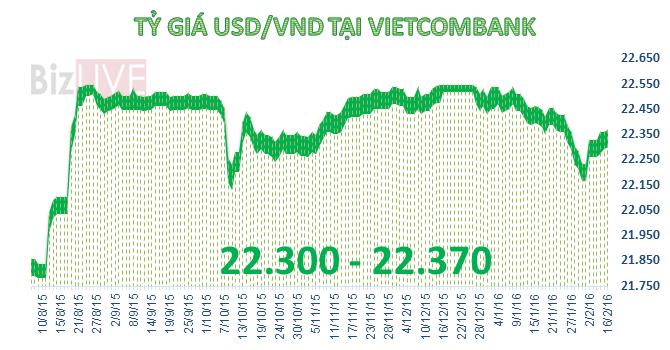 Tỷ giá trung tâm tiếp tục tăng, USD tăng giảm trái chiều