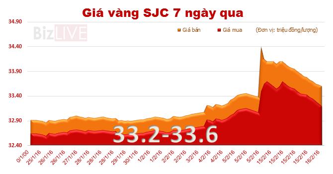 Giá vàng SJC quay đầu rớt thảm, mất 500 nghìn đồng/lượng