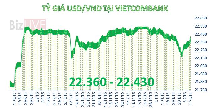 Tỷ giá USD/VND bất ngờ tăng mạnh
