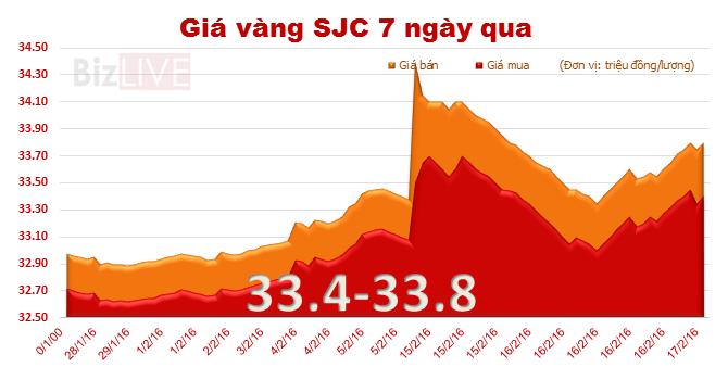 Giá vàng SJC tăng vọt ngày Thần Tài
