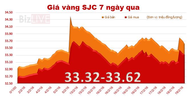 Giá vàng SJC tăng 220 nghìn đồng/lượng