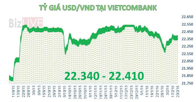 SBV và ngân hàng thương mại cùng tăng giá USD