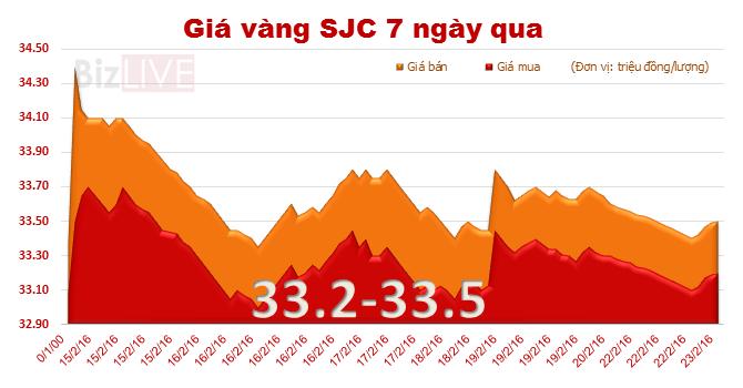 "Giá vàng SJC tiếp tục ""đi lùi"""