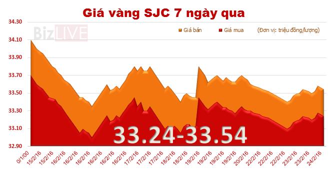 Giá vàng SJC quay đầu tăng nhẹ