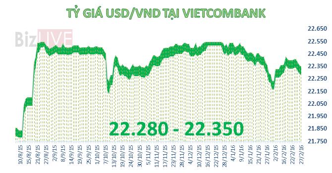 Tỷ giá trung tâm đứng yên, ngân hàng thương mại giảm giá USD