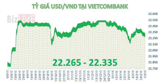 SBV và ngân hàng thương mại cùng giảm giá USD