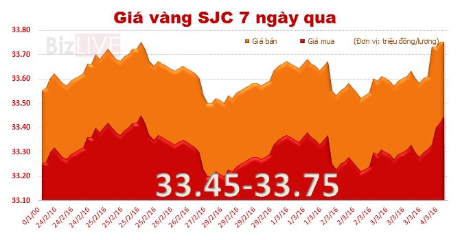 Giá vàng SJC tăng mạnh