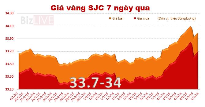 Giá vàng SJC tăng vọt, chạm mốc 34 triệu đồng/lượng