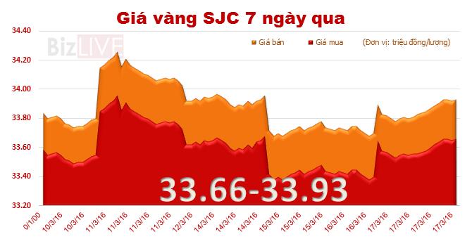 Giá vàng SJC tăng mạnh vẫn rẻ hơn vàng thế giới
