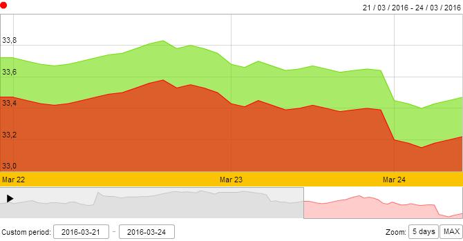 Giá vàng SJC tiếp tục lao dốc mạnh