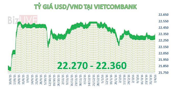 Tỷ giá trung tâm quay đầu giảm, Vietcombank bất ngờ tăng mạnh giá bán USD