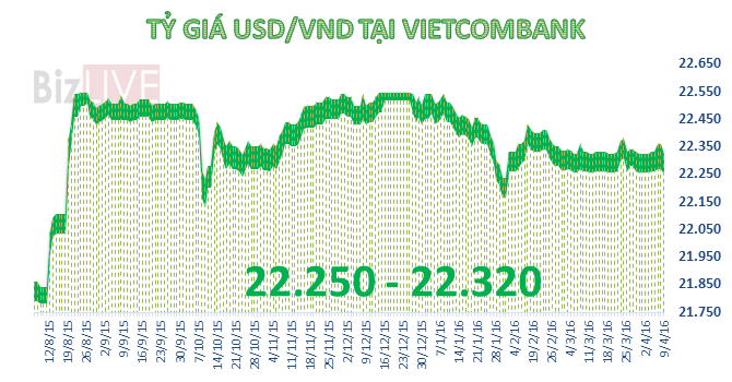 """Tỷ giá trung tâm """"đứng yên"""", Vietcombank giảm mạnh giá bán USD"""