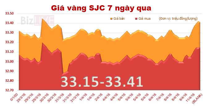 Giá vàng SJC bất ngờ tăng mạnh phiên đầu tuần