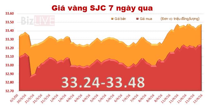 """Giá vàng SJC tiếp tục """"leo thang"""""""
