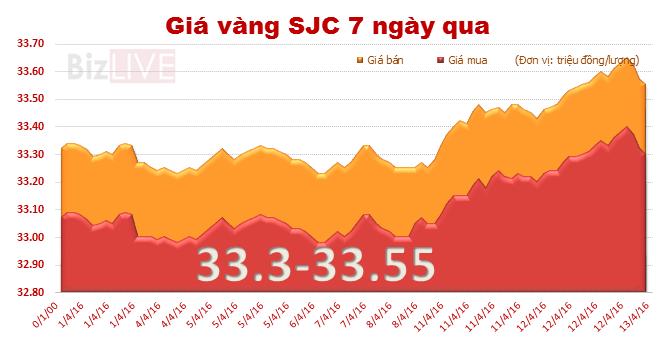Giá vàng SJC tiến sát gần mốc 33,6 triệu đồng/lượng